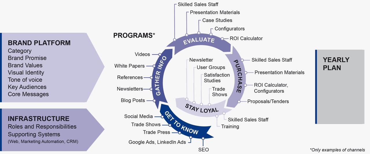 Effective Branding Process | Marketing